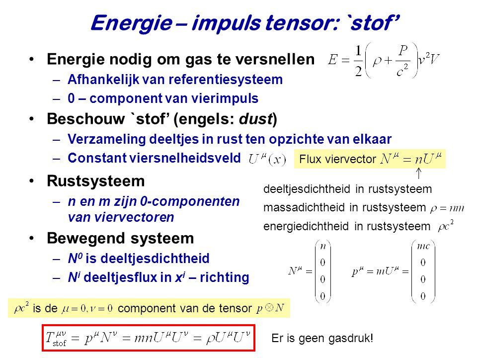 Energie – impuls tensor: `stof' Energie nodig om gas te versnellen –Afhankelijk van referentiesysteem –0 – component van vierimpuls Beschouw `stof' (engels: dust) –Verzameling deeltjes in rust ten opzichte van elkaar –Constant viersnelheidsveld Flux viervector deeltjesdichtheid in rustsysteem Bewegend systeem –N 0 is deeltjesdichtheid –N i deeltjesflux in x i – richting massadichtheid in rustsysteem energiedichtheid in rustsysteem Rustsysteem –n en m zijn 0-componenten van viervectoren is de component van de tensor Er is geen gasdruk!