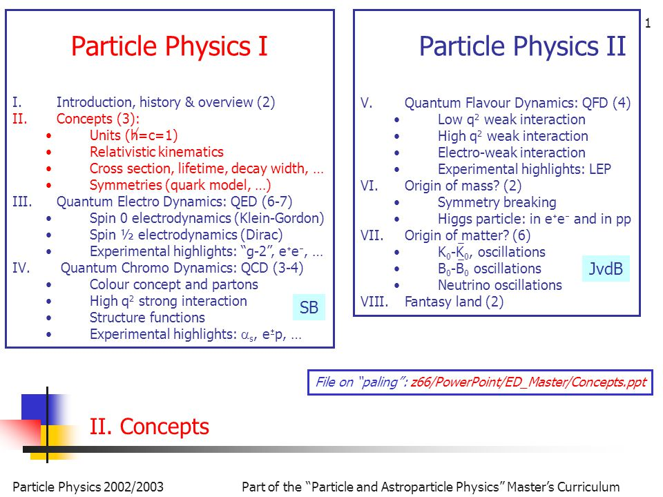 Particle Physics 2002/2003Part of the Particle and Astroparticle Physics Master's Curriculum 1 Particle Physics II V.Quantum Flavour Dynamics: QFD (4) Low q 2 weak interaction High q 2 weak interaction Electro-weak interaction Experimental highlights: LEP VI.Origin of mass.