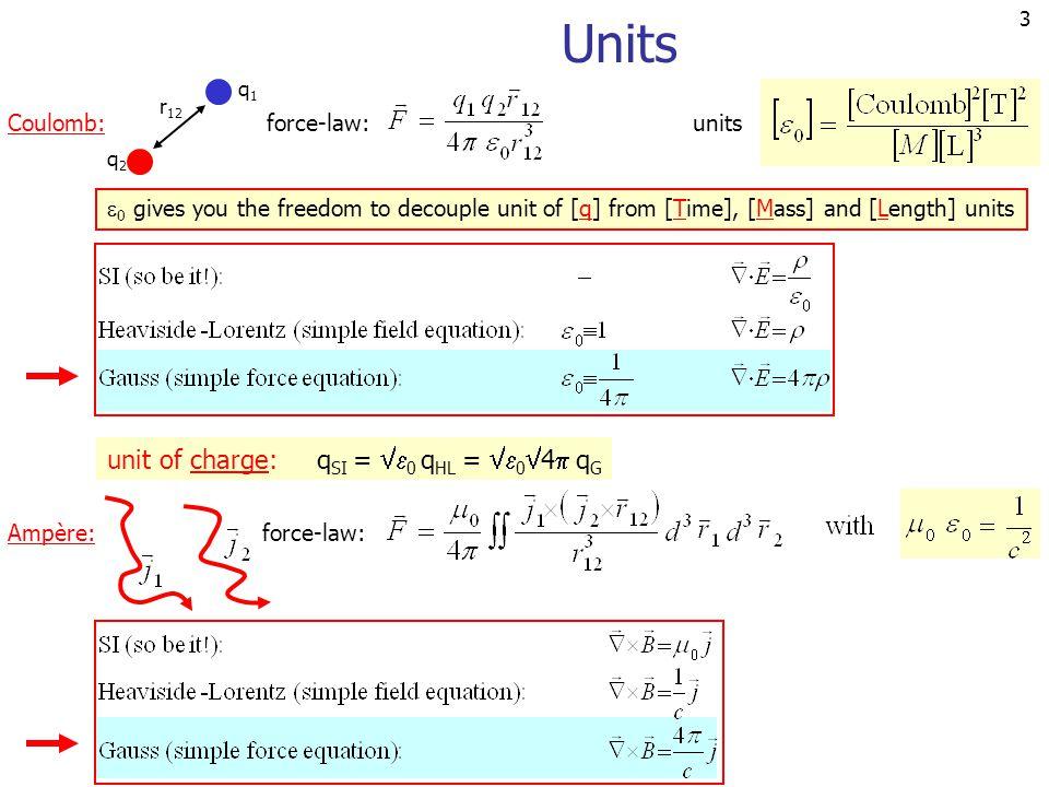 14 Derivatives Afgeleiden: en Een contra-variante vector transformeert als: Een co-variante vector transformeert als: Het invariante product: voor de afgeleide analoog voor Covariante producten: