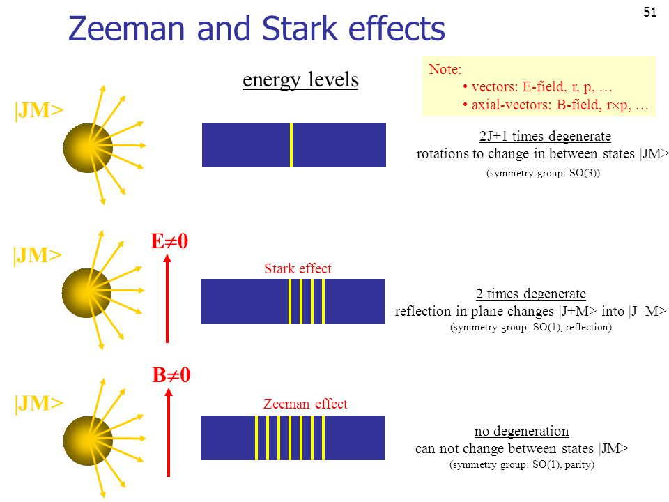 51 Zeeman and Stark effects energy levels 2J+1 times degenerate rotations to change in between states |JM> (symmetry group: SO(3)) |JM> B0B0 E0E0 2 times degenerate reflection in plane changes |J+M> into |J  M> (symmetry group: SO(1), reflection) Stark effect no degeneration can not change between states |JM> (symmetry group: SO(1), parity) Zeeman effect Note: vectors: E-field, r, p, … axial-vectors: B-field, r  p, …