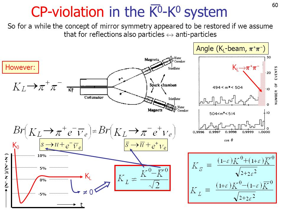 60 CP-violation in the K 0 -K 0 system So for a while the concept of mirror symmetry appeared to be restored if we assume that for reflections also pa
