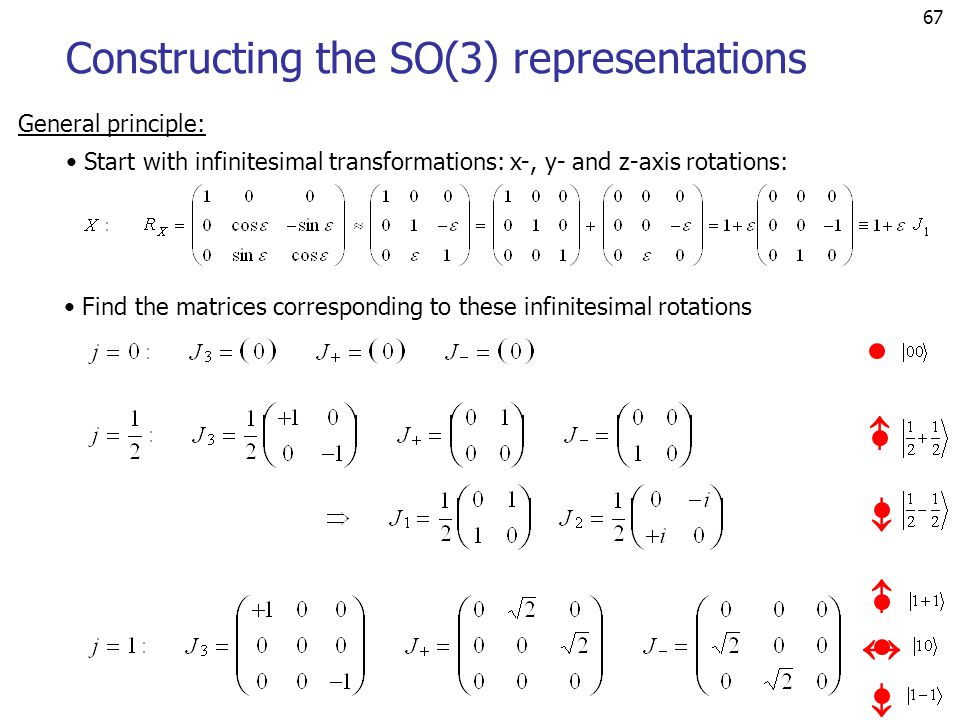 67    Constructing the SO(3) representations General principle: Start with infinitesimal transformations: x-, y- and z-axis rotations:   Find the