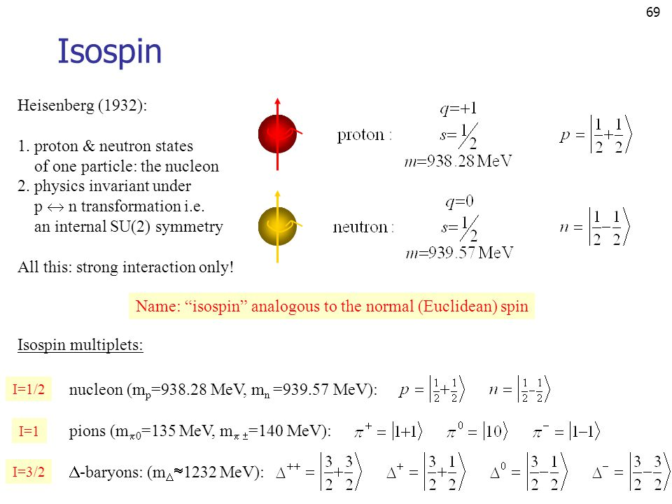 69 Isospin Heisenberg (1932): 1. proton & neutron states of one particle: the nucleon 2. physics invariant under p  n transformation i.e. an internal
