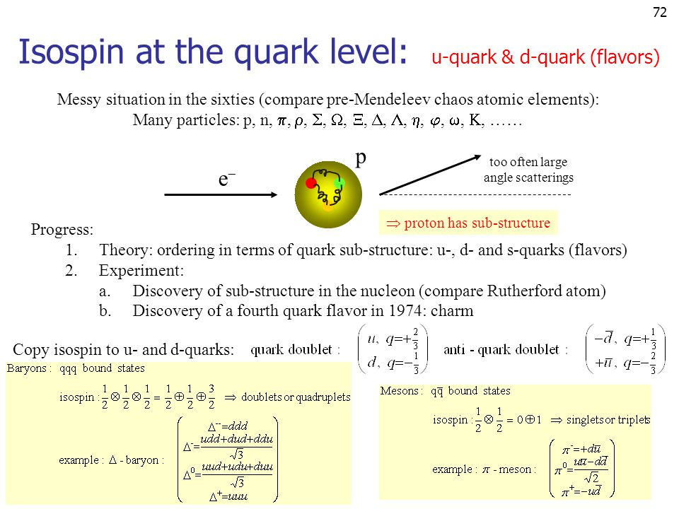 72 ee p too often large angle scatterings Isospin at the quark level: u-quark & d-quark (flavors) Messy situation in the sixties (compare pre-Mendel
