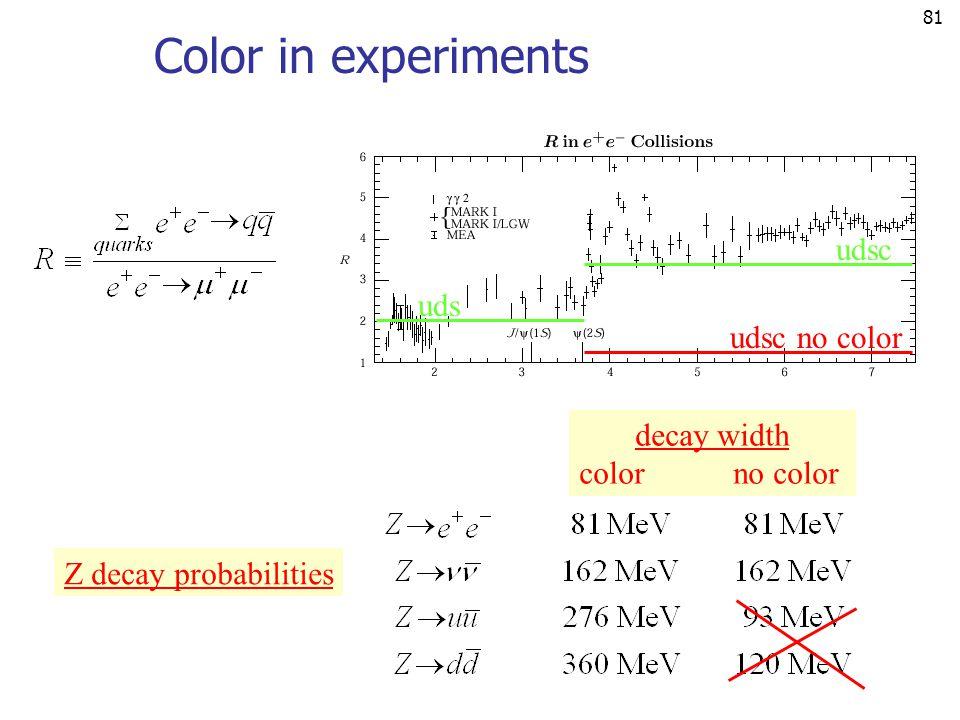 81 Color in experiments udsc uds udsc no color decay width color no color Z decay probabilities