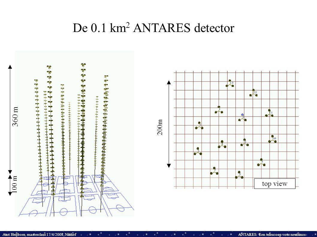 Aart Heijboer, masterclass 17/4/2002, NikhefANTARES: Een telescoop voor neutrinos top view 200m De 0.1 km 2 ANTARES detector 360 m 100 m
