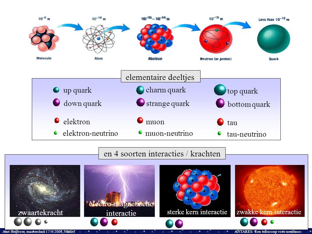 Aart Heijboer, masterclass 17/4/2002, NikhefANTARES: Een telescoop voor neutrinos up quark down quark elektron-neutrino elektron elementaire deeltjes zwaartekracht electro-magnetische interactie zwakke kern interactie sterke kern interactiezwakke kern interactie en 4 soorten interacties / krachten charm quark strange quark muon-neutrino muon top quark bottom quark tau-neutrino tau