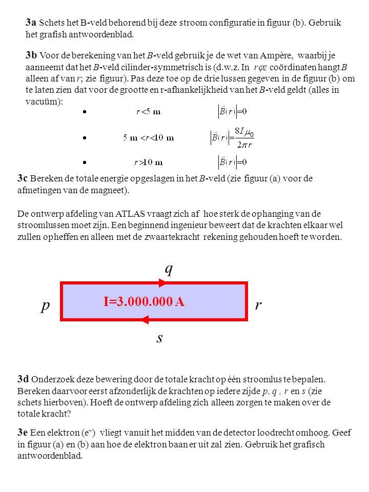 3a Schets het B-veld behorend bij deze stroom configuratie in figuur (b).