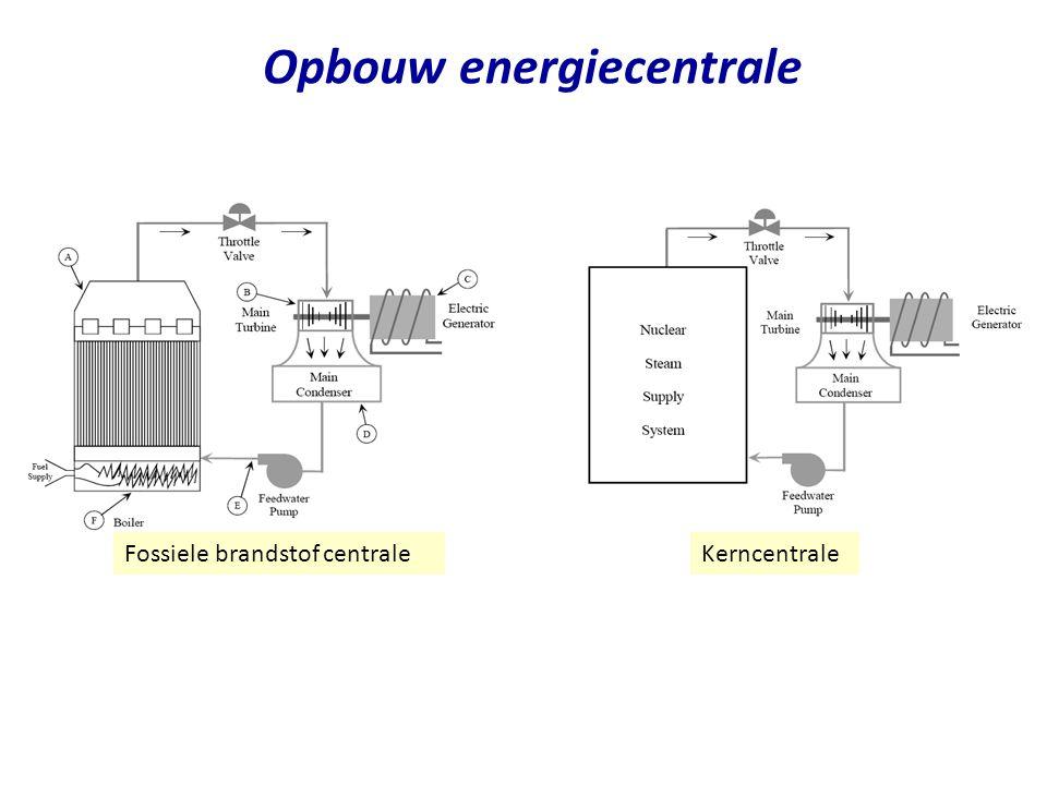 Opbouw energiecentrale 34 Fossiele brandstof centraleKerncentrale