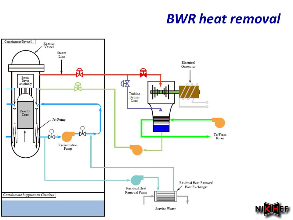 BWR heat removal