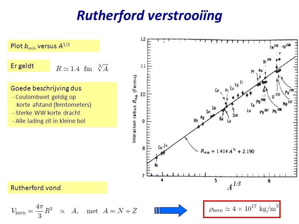Najaar 2004Jo van den Brand6 Rutherford verstrooiïng Rutherford vond Er geldt Plot b min versus A 1/3 Goede beschrijving dus - Coulombwet geldig op ko