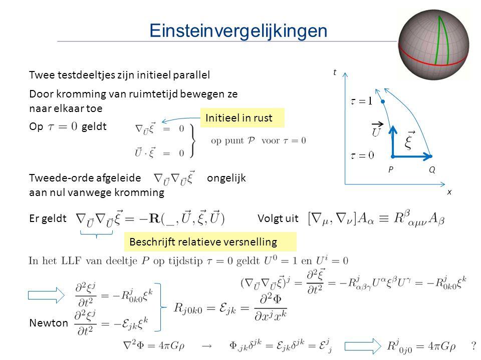 Einsteinvergelijkingen Twee testdeeltjes zijn initieel parallel t P x Q Door kromming van ruimtetijd bewegen ze naar elkaar toe Op geldt Initieel in rust Tweede-orde afgeleide ongelijk aan nul vanwege kromming Er geldtVolgt uit Beschrijft relatieve versnelling Newton