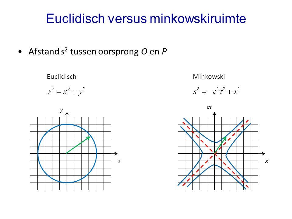 Euclidisch versus minkowskiruimte Afstand s 2 tussen oorsprong O en P y x Euclidisch ct x Minkowski