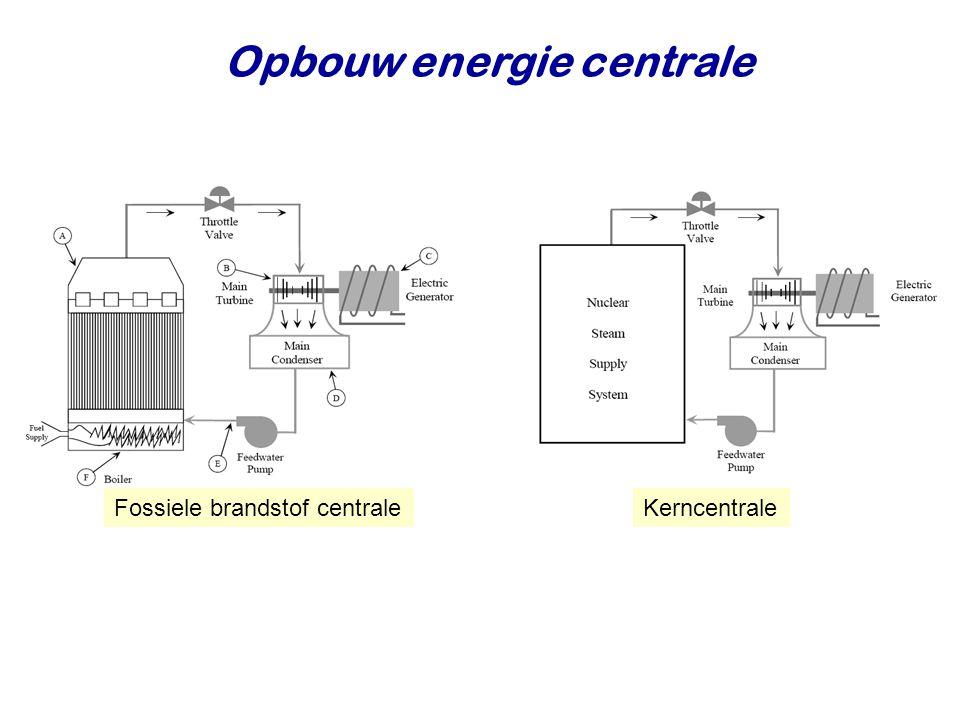 Opbouw energie centrale 14 Fossiele brandstof centraleKerncentrale