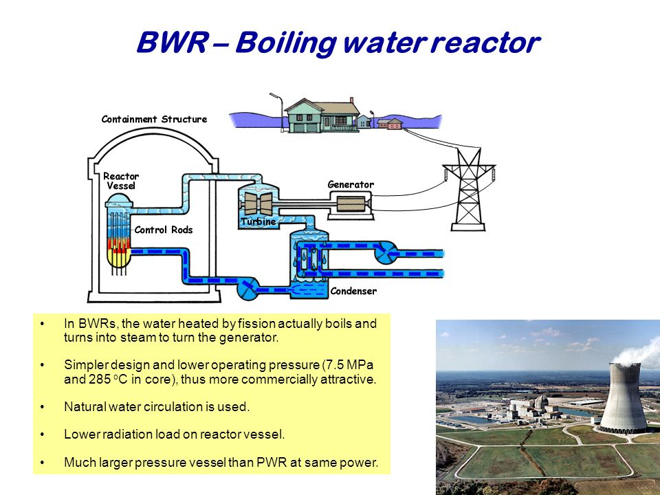 BWR – Boiling water reactor Najaar 2007Jo van den Brand23 In BWRs, the water heated by fission actually boils and turns into steam to turn the generator.