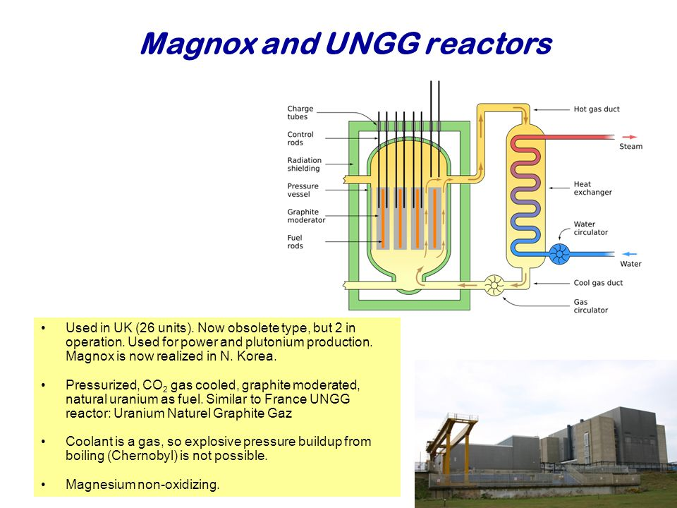 Magnox and UNGG reactors Najaar 2007Jo van den Brand36 Used in UK (26 units).