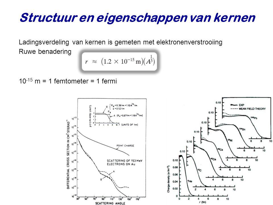 Structuur en eigenschappen van kernen Ladingsverdeling van kernen is gemeten met elektronenverstrooiing Ruwe benadering 10 -15 m = 1 femtometer = 1 fermi