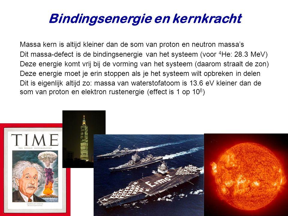 Bindingsenergie Bindingsenergie per nucleon.