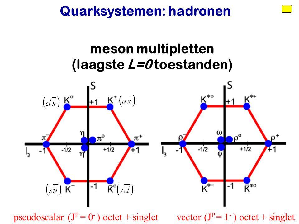 Voorjaar 2010Jo van den Brand10 meson multipletten (laagste L=0 toestanden) pseudoscalar (J P = 0 - ) octet + singlet vector (J P = 1 - ) octet + sing
