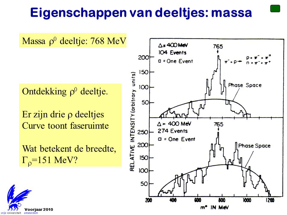 Voorjaar 201016 Eigenschappen van deeltjes: massa Massa  0 deeltje: 768 MeV Ontdekking  0 deeltje. Er zijn drie  deeltjes Curve toont faseruimte Wa