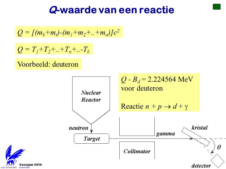 Voorjaar 2010Jo van den Brand17 Q-waarde van een reactie Q = [(m b +m t )-(m 1 +m 2 +..+m n )]c 2 Q = T 1 +T 2 +..+T n +..-T b Q - B d = 2.224564 MeV