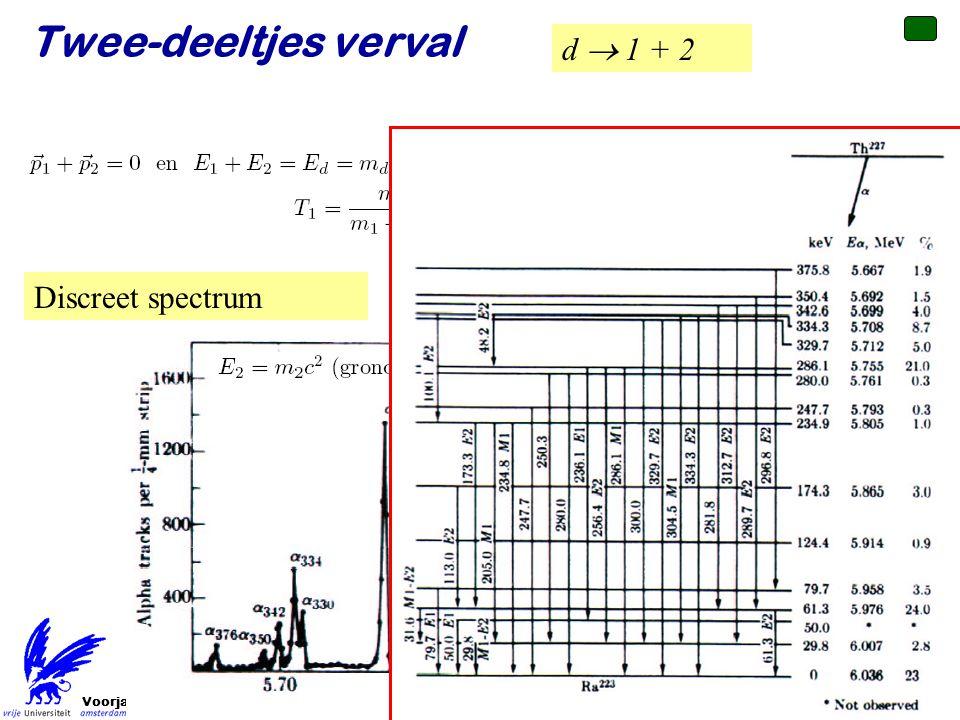 Voorjaar 2010 d  1 + 2 Twee-deeltjes verval Discreet spectrum