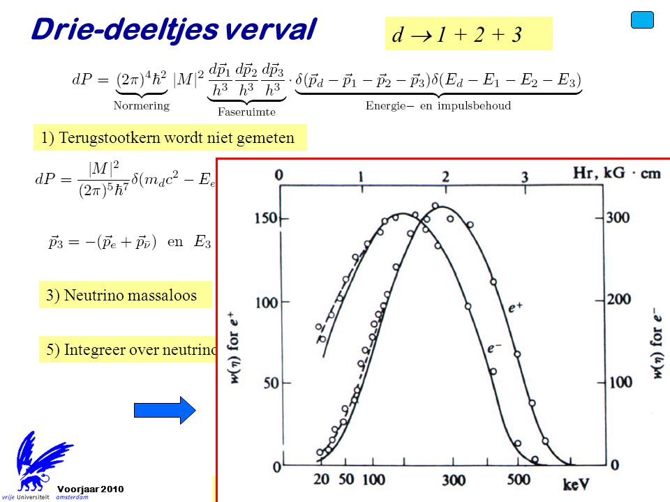 Voorjaar 2010 d  1 + 2 + 3 Drie-deeltjes verval 2) Terugstootkern oneindig zwaar 3) Neutrino massaloos 1) Terugstootkern wordt niet gemeten 4) Matri