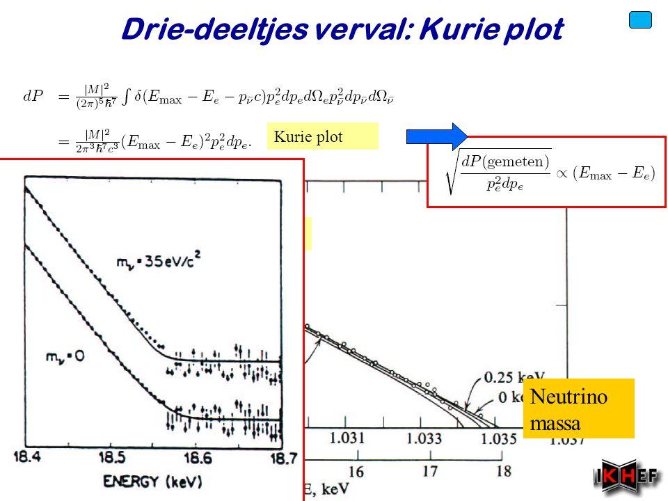 Voorjaar 2010 Drie-deeltjes verval: Kurie plot Kurie plot 3H3H Neutrino massa