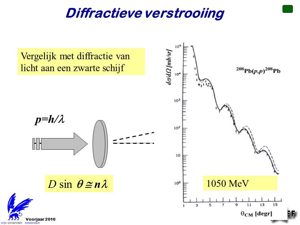Voorjaar 2010 Diffractieve verstrooiing Vergelijk met diffractie van licht aan een zwarte schijf scherm intensiteit P Q  p=h/ 1050 MeV D sin  n