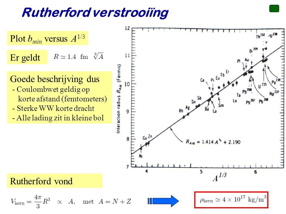 Voorjaar 2010Jo van den Brand34 Rutherford verstrooiïng Rutherford vond Er geldt Plot b min versus A 1/3 Goede beschrijving dus - Coulombwet geldig op