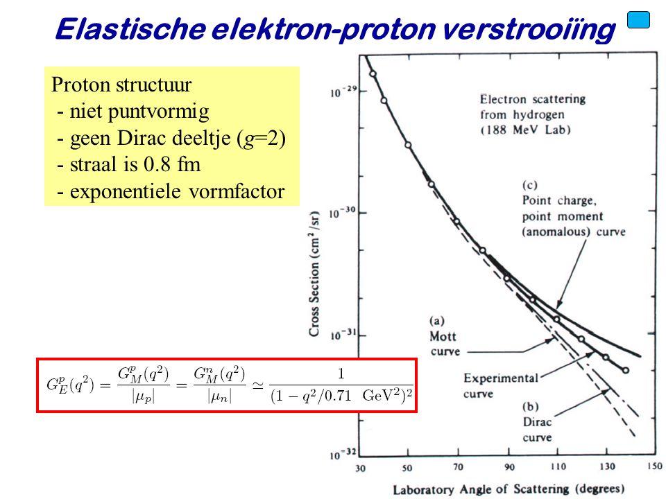 Voorjaar 2010Jo van den Brand42 Proton structuur - niet puntvormig - geen Dirac deeltje (g=2) - straal is 0.8 fm - exponentiele vormfactor Elastische