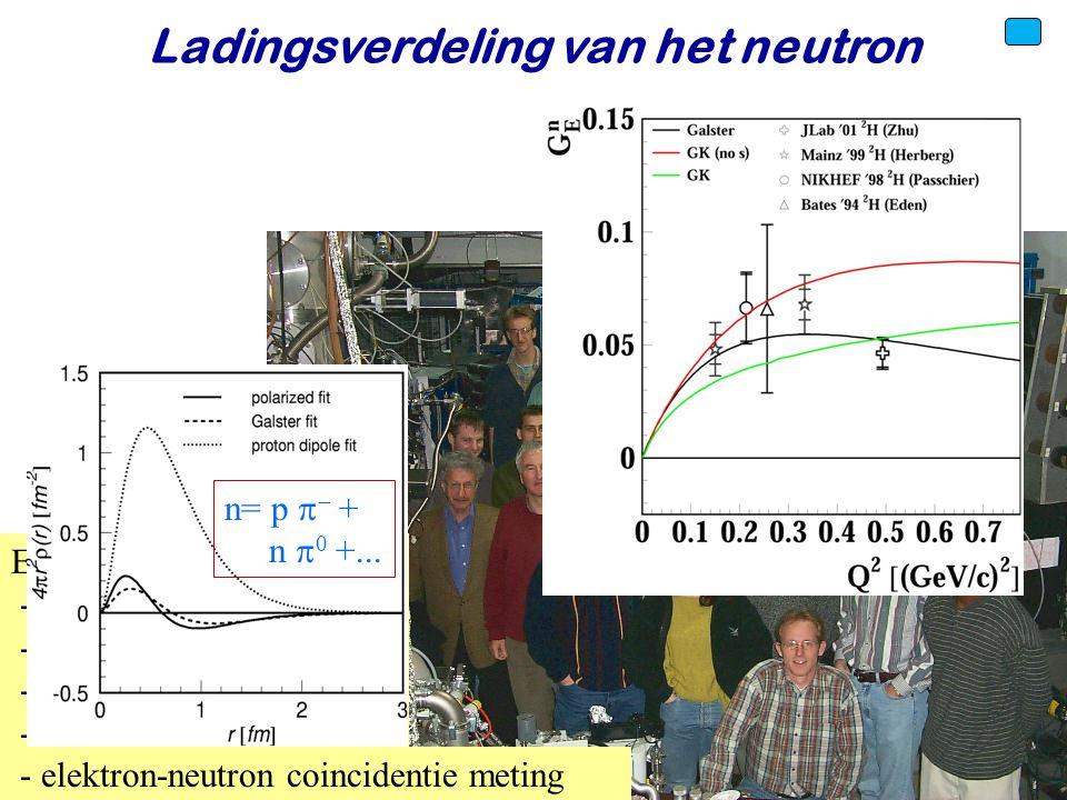 Voorjaar 2010Jo van den Brand43 Ladingsverdeling van het neutron Experiment - 720 MeV elektronen - elektronpolarisatie 0.7 - deuterium atoombundel - D