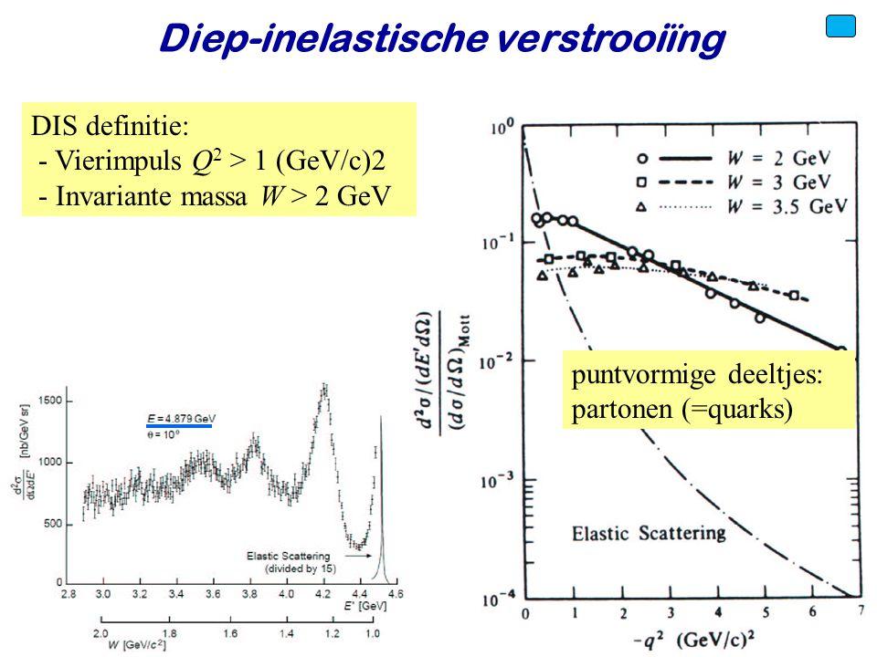 Voorjaar 2010Jo van den Brand44 Diep-inelastische verstrooiïng DIS definitie: - Vierimpuls Q 2 > 1 (GeV/c)2 - Invariante massa W > 2 GeV puntvormige d