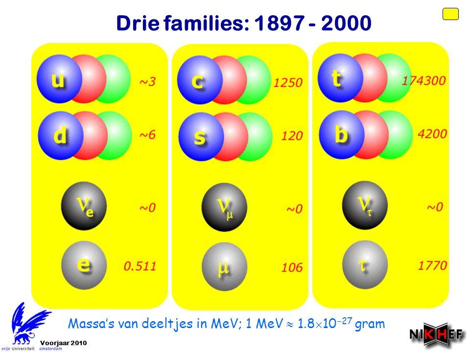 Voorjaar 2010 Massa's van deeltjes in MeV; 1 MeV  1.8  10  27 gram Drie families: 1897 - 2000