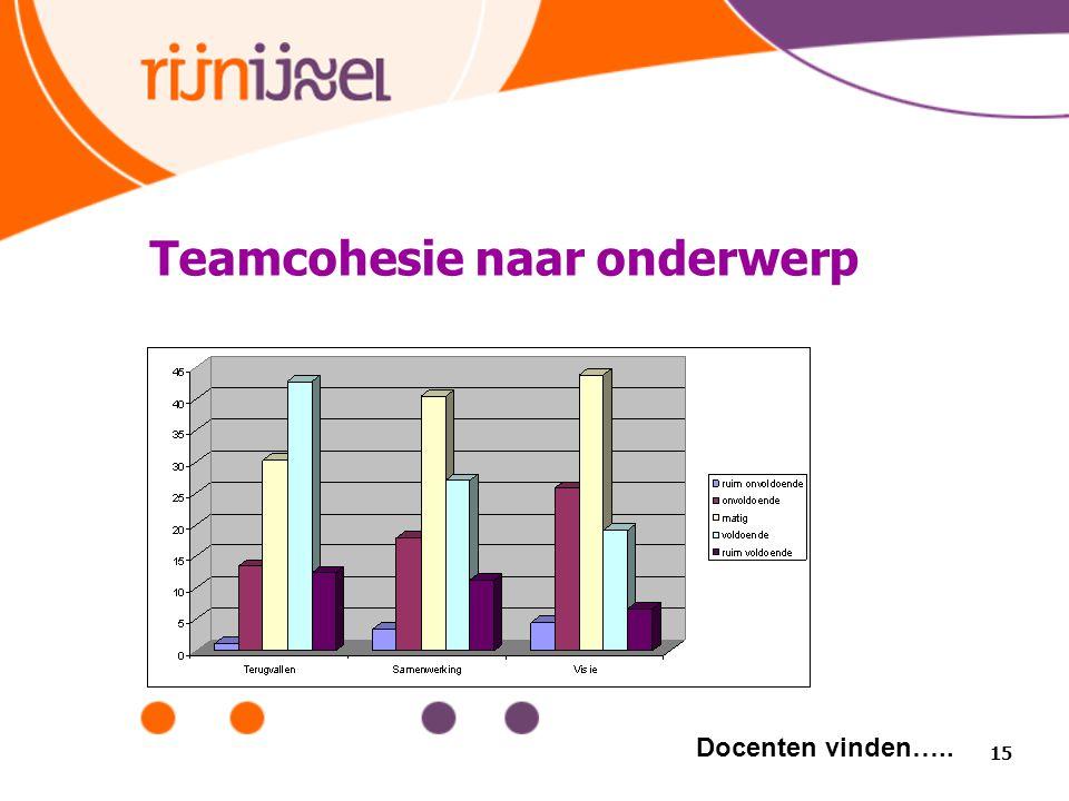 Teamcohesie naar onderwerp 15 Docenten vinden…..