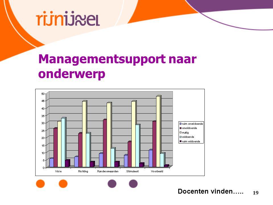 Managementsupport naar onderwerp 19 Docenten vinden…..