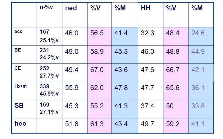 n-%v ned%V%MHH%V%M acc 167 25.1%v 46.056.541.432.348.424.6 BE 231 24.2%v 49.058.945.346.048.844.9 CE 252 27.7%v 49.467.043.647.666.742.1 I b+m 338 45.