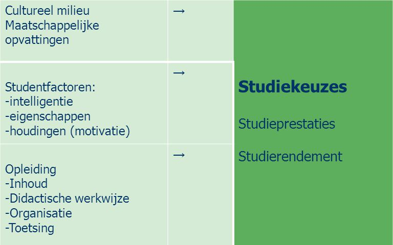 Cultureel milieu Maatschappelijke opvattingen → Studiekeuzes Studieprestaties Studierendement Studentfactoren: -intelligentie -eigenschappen -houdinge