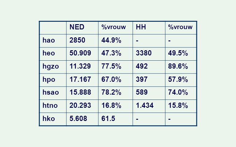 NED %vrouw HH %vrouw hao285044.9%-- heo50.90947.3%338049.5% hgzo11.32977.5%49289.6% hpo17.16767.0%39757.9% hsao15.88878.2%58974.0% htno20.29316.8%1.43