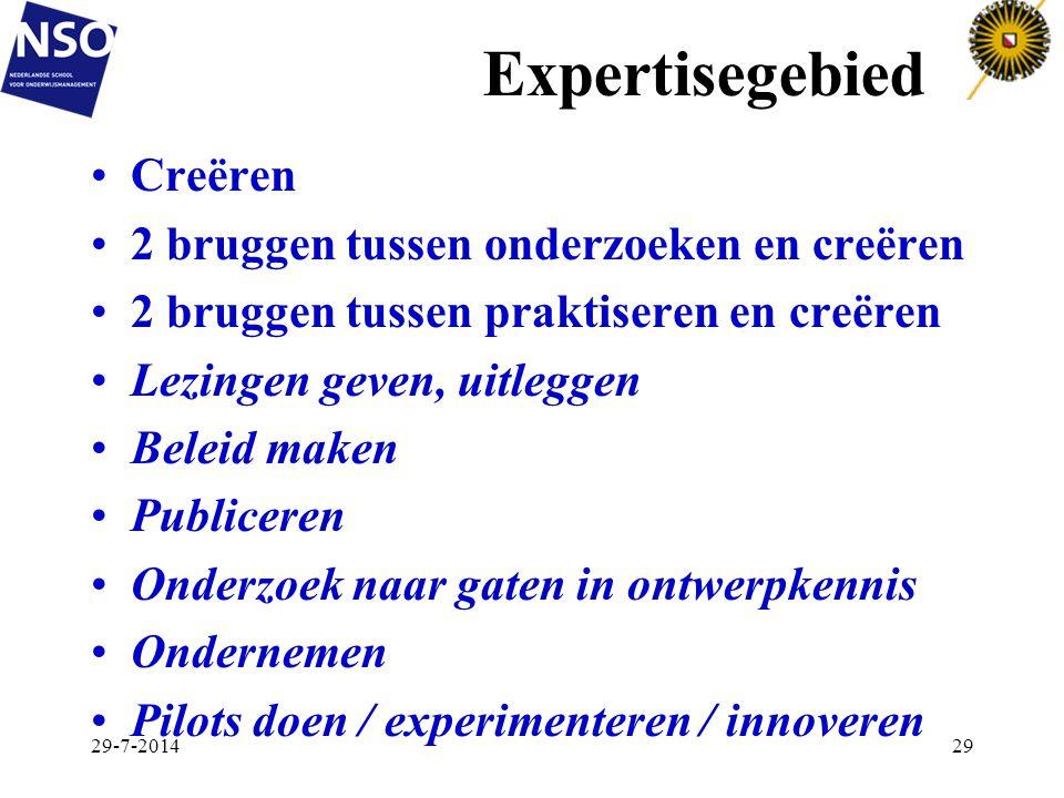 Expertisegebied Creëren 2 bruggen tussen onderzoeken en creëren 2 bruggen tussen praktiseren en creëren Lezingen geven, uitleggen Beleid maken Publice