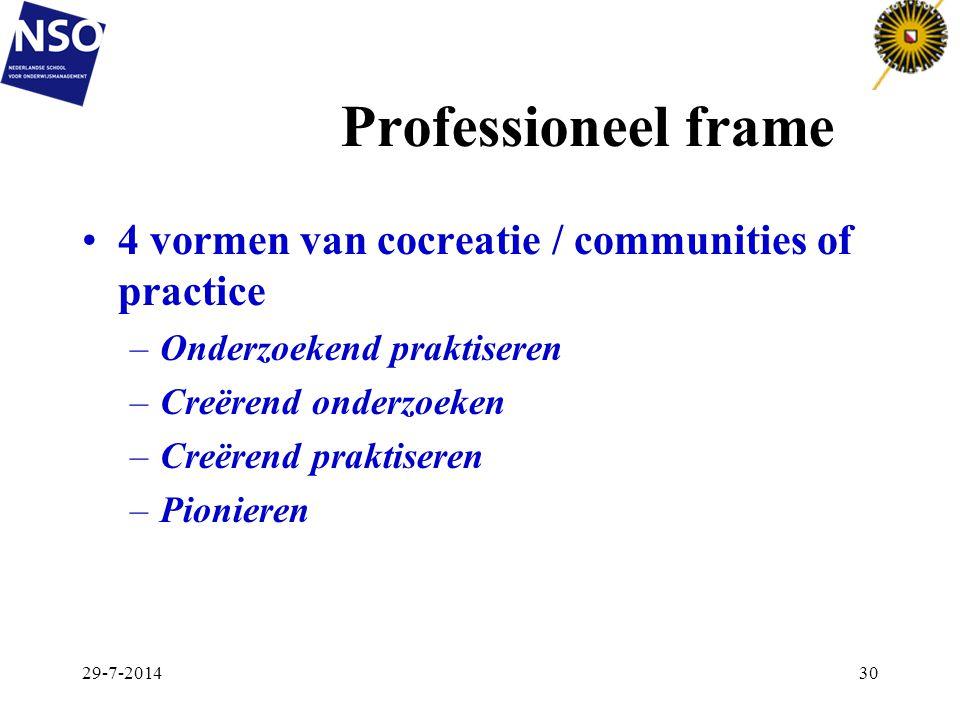 Professioneel frame 4 vormen van cocreatie / communities of practice –Onderzoekend praktiseren –Creërend onderzoeken –Creërend praktiseren –Pionieren
