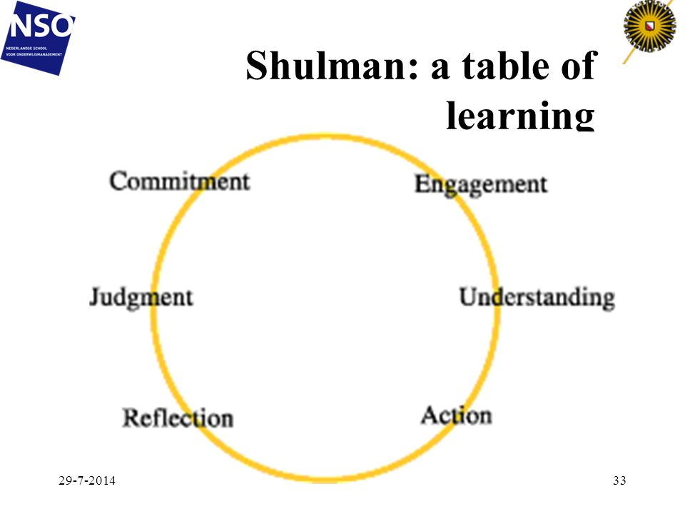 Shulman: a table of learning 29-7-201433