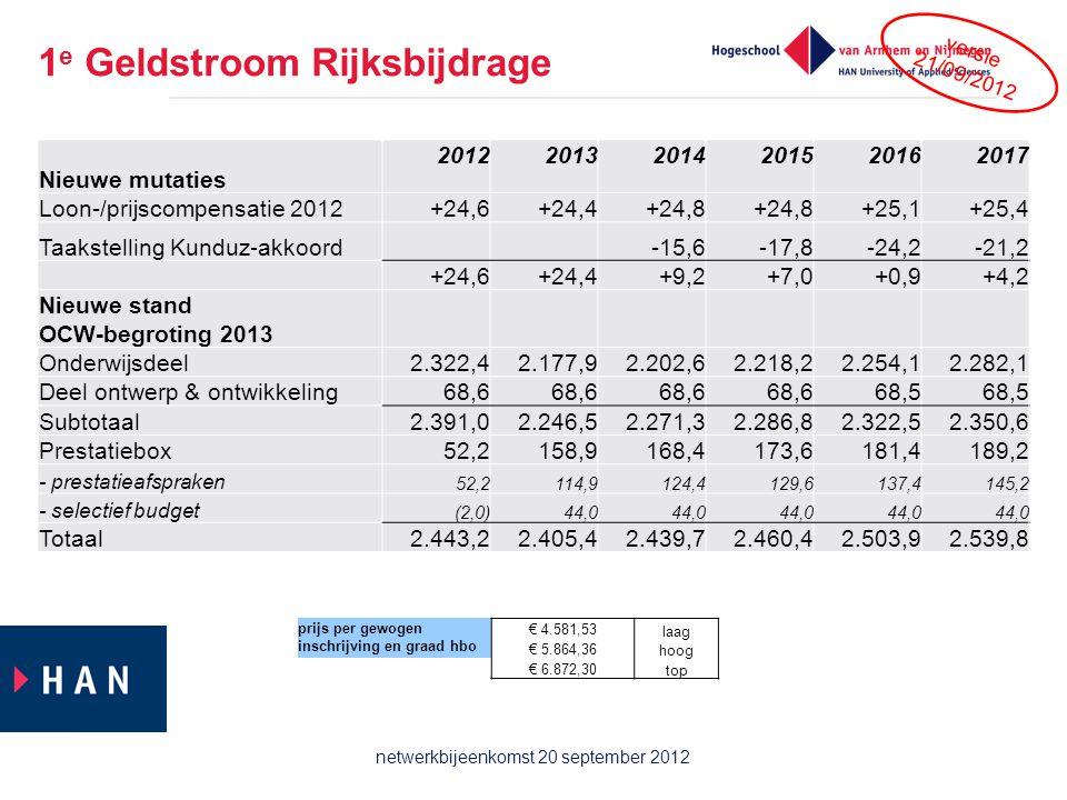 1 e Geldstroom Rijksbijdrage Nieuwe mutaties 201220132014201520162017 Loon-/prijscompensatie 2012+24,6+24,4+24,8 +25,1+25,4 Taakstelling Kunduz-akkoor