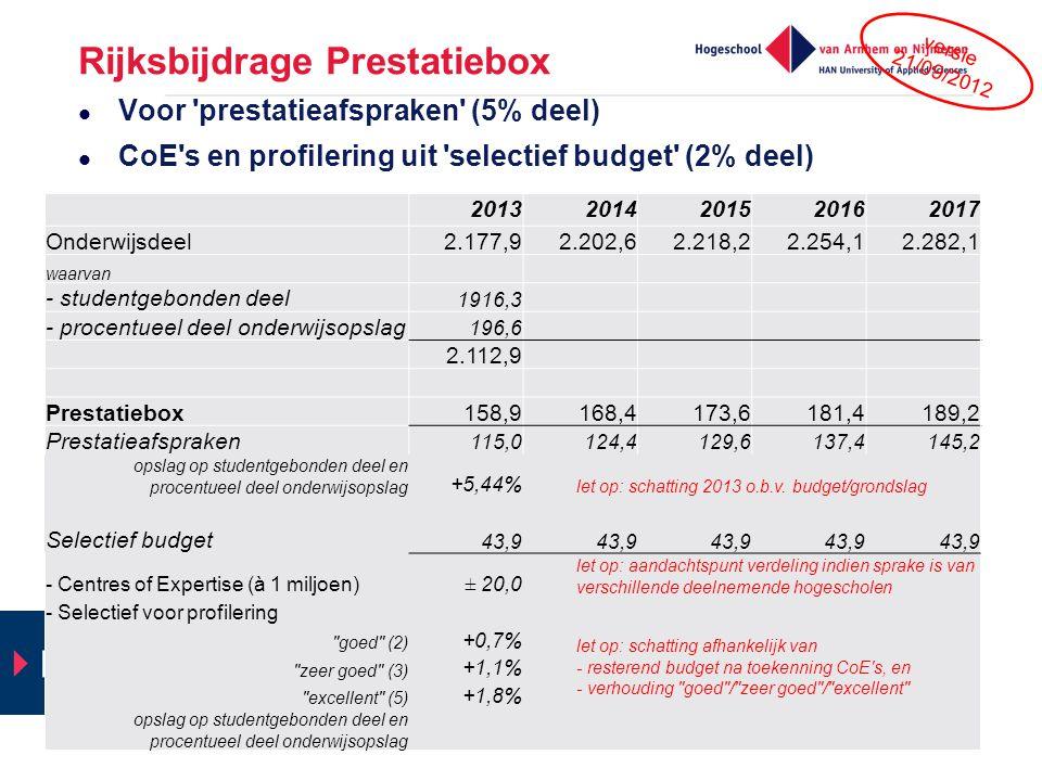 Rijksbijdrage Prestatiebox Voor 'prestatieafspraken' (5% deel) CoE's en profilering uit 'selectief budget' (2% deel) netwerkbijeenkomst 20 september 2