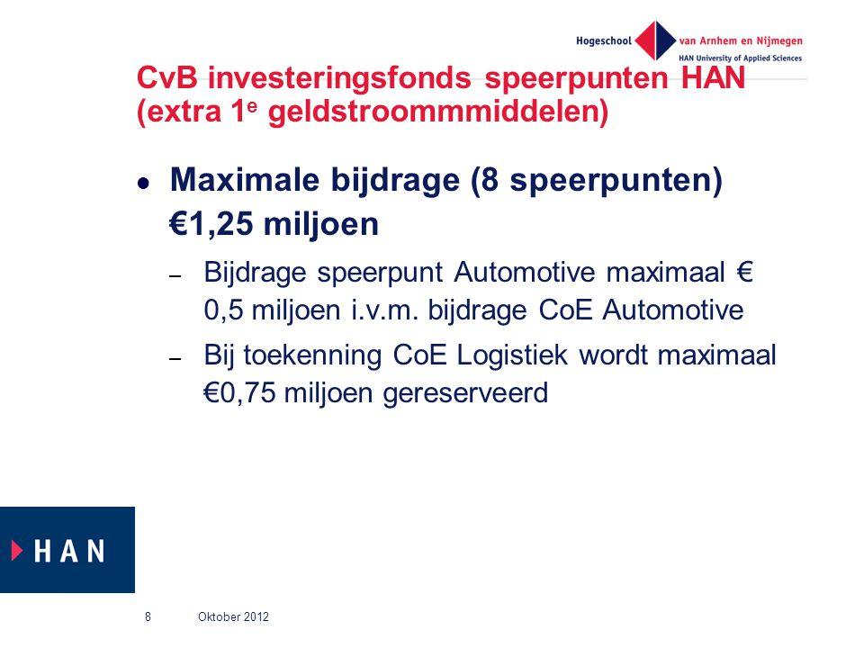 CvB investeringsfonds speerpunten HAN (extra 1 e geldstroommmiddelen) Maximale bijdrage (8 speerpunten) €1,25 miljoen – Bijdrage speerpunt Automotive