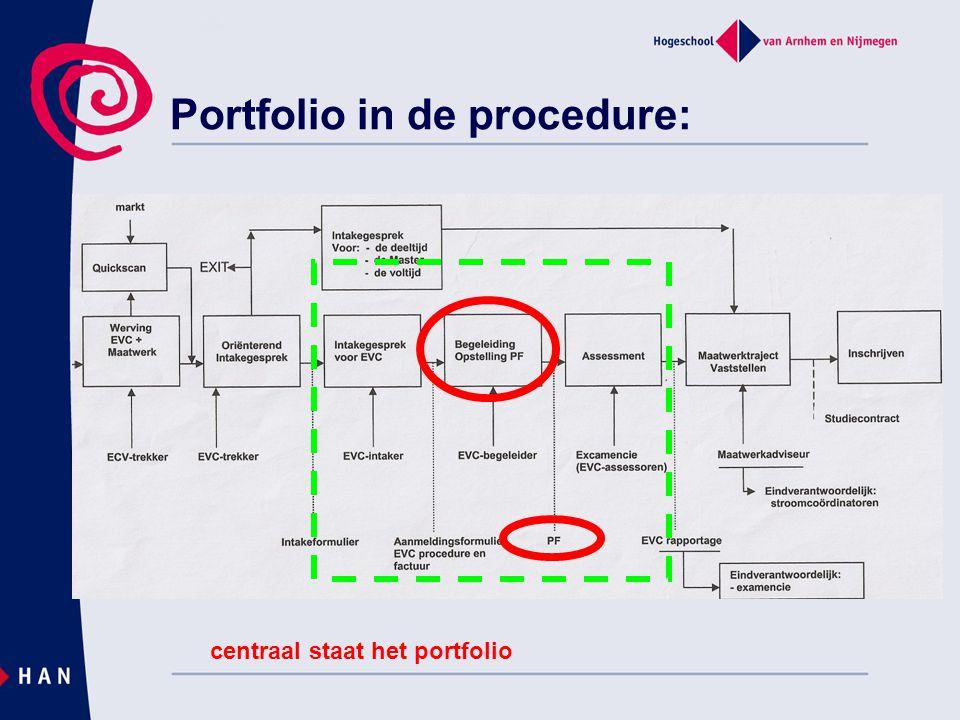 Portfolio in de procedure: centraal staat het portfolio