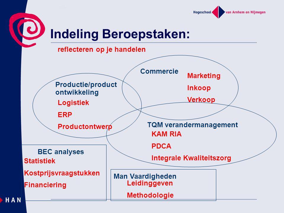 Indeling Beroepstaken: Commercie Productie/product ontwikkeling TQM verandermanagement Marketing Inkoop Verkoop BEC analyses Logistiek ERP Productontw