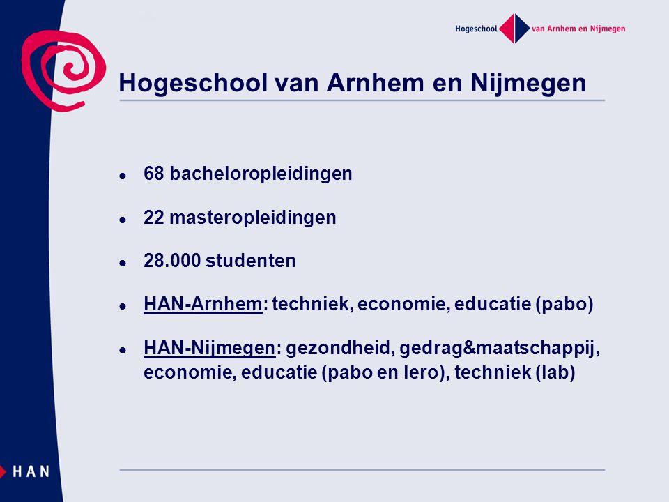 68 bacheloropleidingen 22 masteropleidingen 28.000 studenten HAN-Arnhem: techniek, economie, educatie (pabo) HAN-Nijmegen: gezondheid, gedrag&maatscha