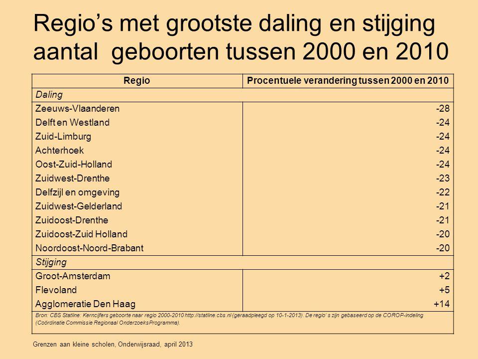 Regio's met grootste daling en stijging aantal geboorten tussen 2000 en 2010 RegioProcentuele verandering tussen 2000 en 2010 Daling Zeeuws-Vlaanderen-28 Delft en Westland-24 Zuid-Limburg-24 Achterhoek-24 Oost-Zuid-Holland-24 Zuidwest-Drenthe-23 Delfzijl en omgeving-22 Zuidwest-Gelderland-21 Zuidoost-Drenthe-21 Zuidoost-Zuid Holland-20 Noordoost-Noord-Brabant-20 Stijging Groot-Amsterdam+2 Flevoland+5 Agglomeratie Den Haag+14 Bron: CBS Statline: Kerncijfers geboorte naar regio 2000-2010 http://statline.cbs.nl (geraadpleegd op 10-1-2013).