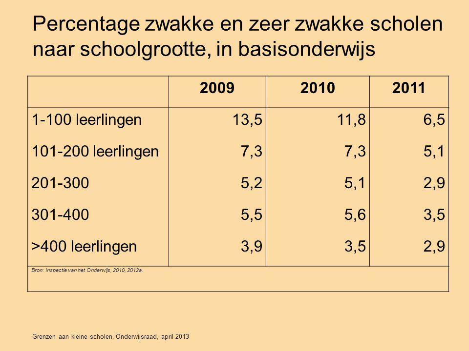 Percentage zwakke en zeer zwakke scholen naar schoolgrootte, in basisonderwijs 200920102011 1-100 leerlingen13,511,86,5 101-200 leerlingen7,3 5,1 201-3005,25,12,9 301-4005,55,63,5 >400 leerlingen3,93,52,9 Bron: Inspectie van het Onderwijs, 2010, 2012a.
